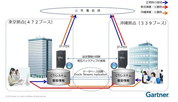サーチ会社世界最大手のガ―トナー社 主催のサミットにFAの架電システムが紹介されました
